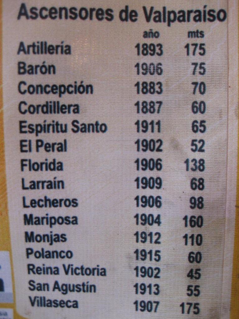 Eine Liste der Aufzüge von Valparaíso